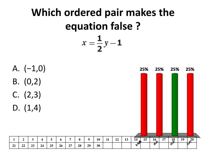 Which ordered pair makes the equation false ?