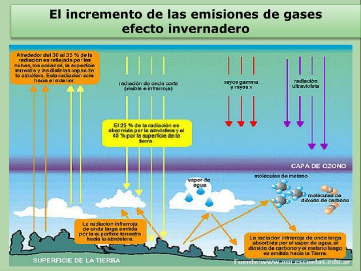 El incremento de las emisiones de gases