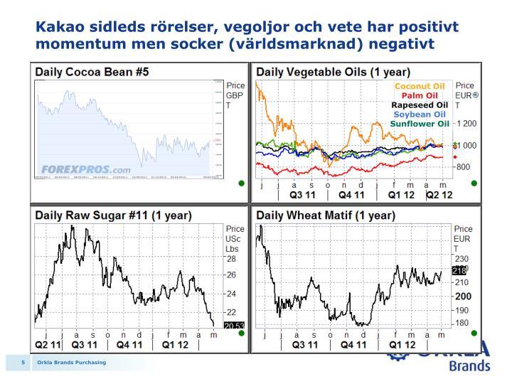 Kakao sidleds rörelser, vegoljor och vete har positivt momentum men socker (världsmarknad) negativt
