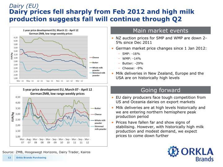 Dairy (EU)