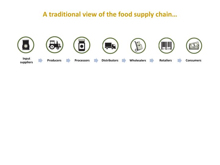 A traditional view of the food supply chain