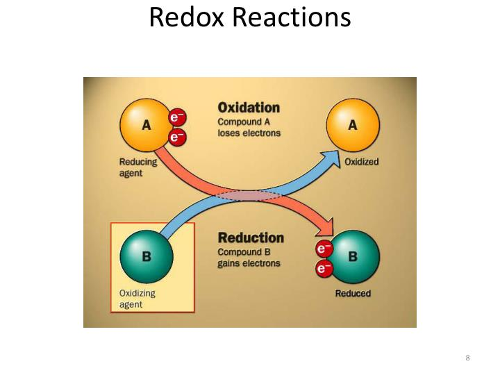 redox reactions Redox (short for reduction–oxidation reaction) (pronunciation: / ˈ r ɛ d ɒ k s / redoks or / ˈ r iː d ɒ k s / reedoks) is a chemical reaction in which the oxidation states of atoms are.