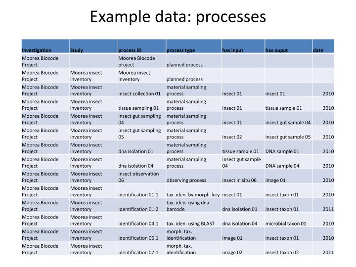 Example data: processes