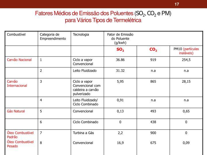 Fatores Médios de Emissão dos Poluentes