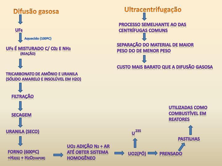 Ultracentrifugação