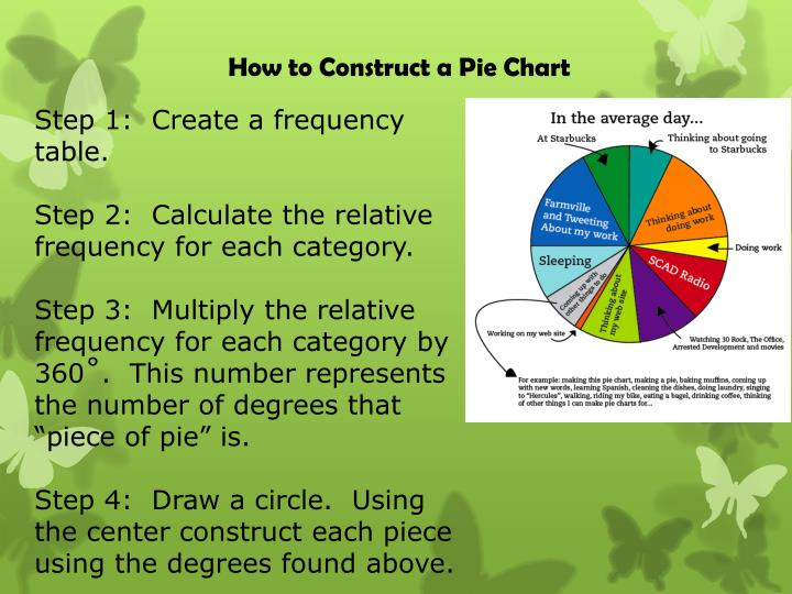 How to Construct a Pie Chart