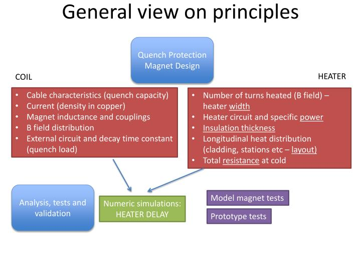 General view on principles