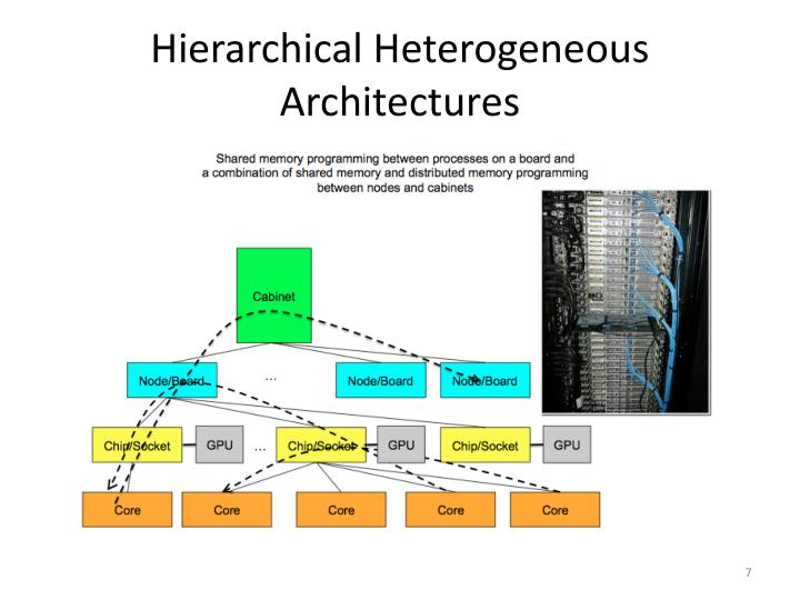 Hierarchical Heterogeneous Architectures