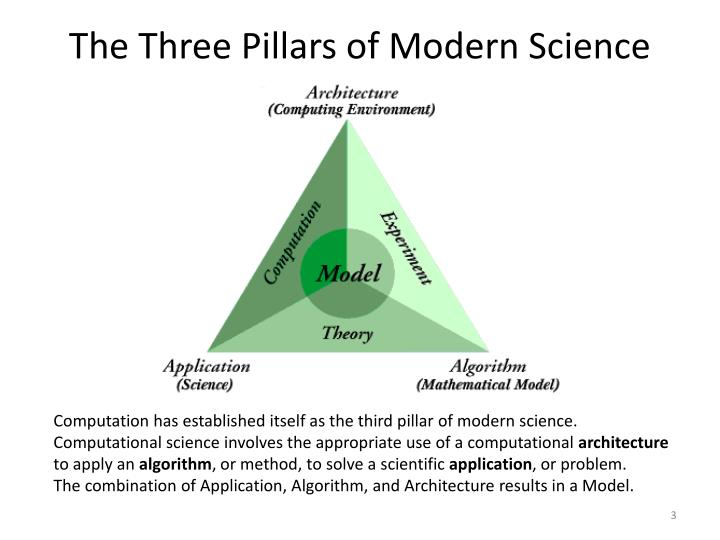 The Three Pillars of Modern Science