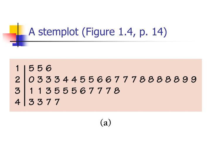 A stemplot (Figure 1.4, p. 14)