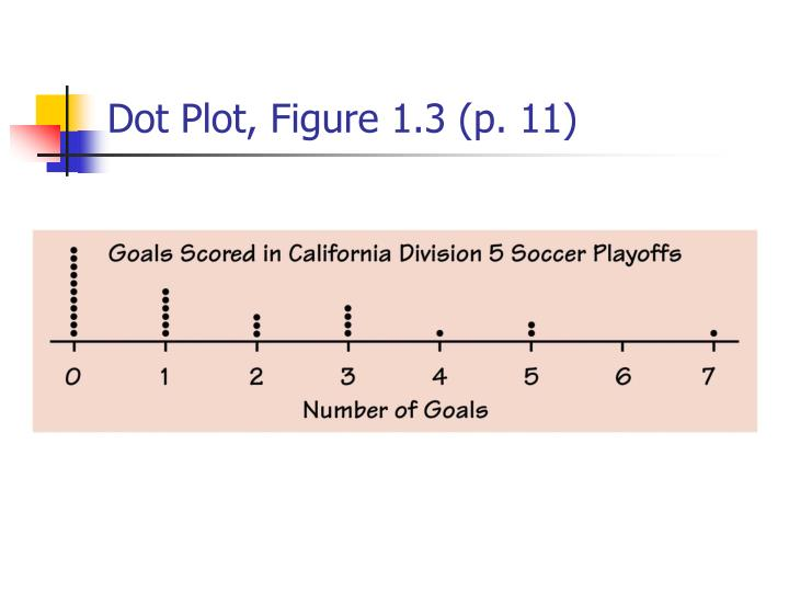 Dot Plot, Figure 1.3 (p. 11)