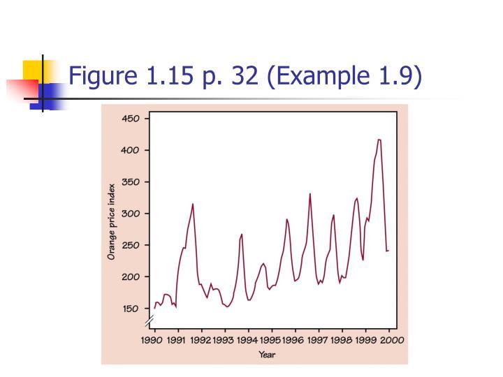 Figure 1.15 p. 32 (Example 1.9)