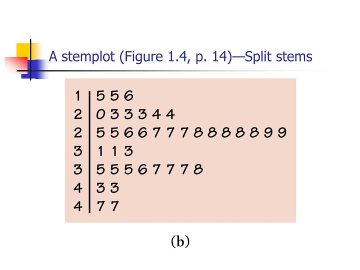 A stemplot (Figure 1.4, p. 14)—Split stems