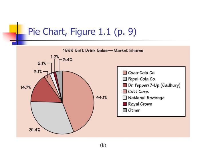 Pie Chart, Figure 1.1 (p. 9)