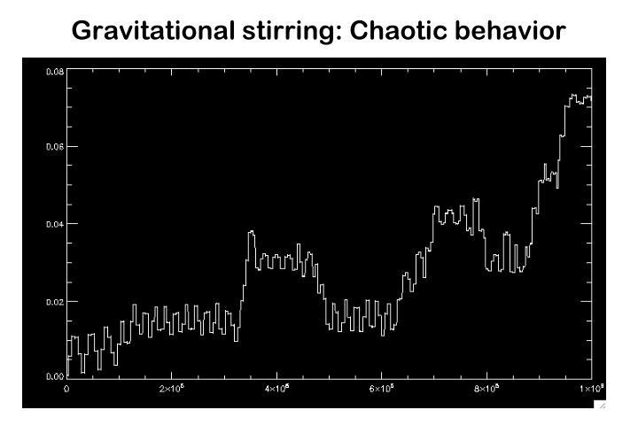 Gravitational stirring: Chaotic behavior