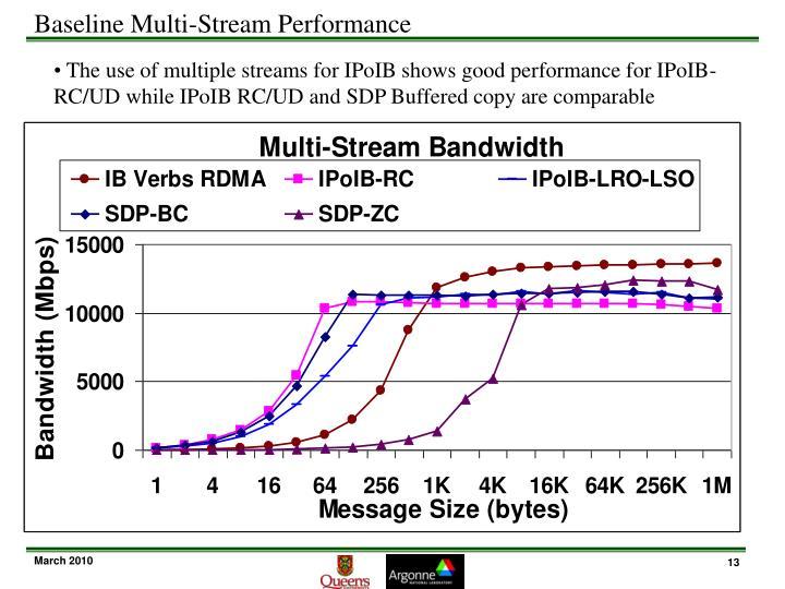 Baseline Multi-Stream Performance
