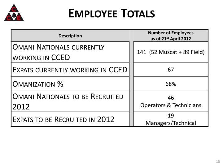 Employee Totals