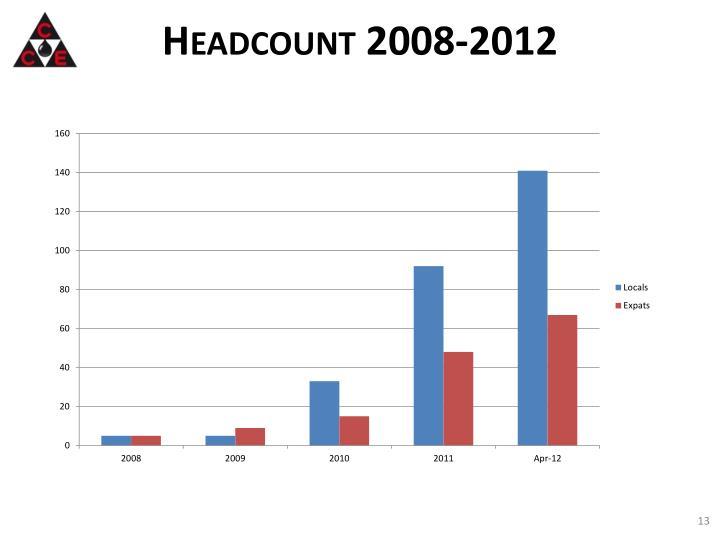 Headcount 2008-2012