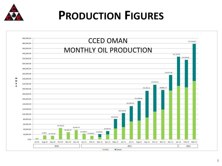 Production Figures