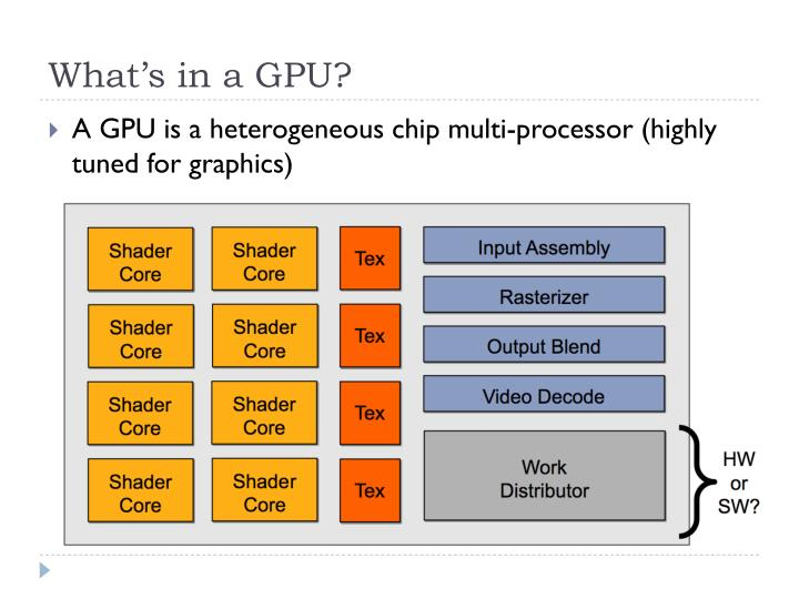 What's in a GPU?