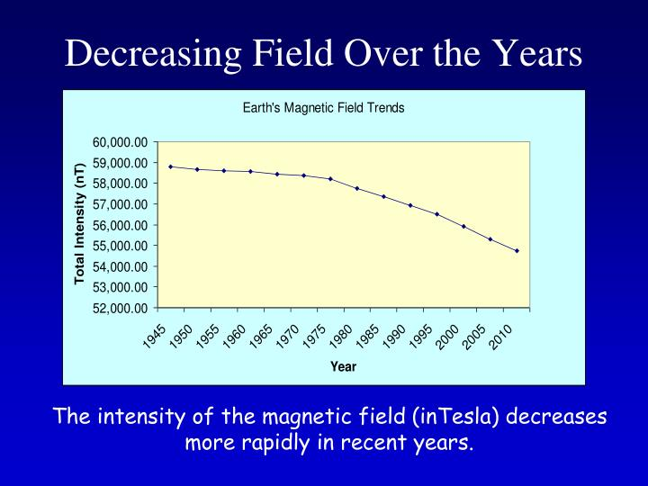 Decreasing Field Over the Years