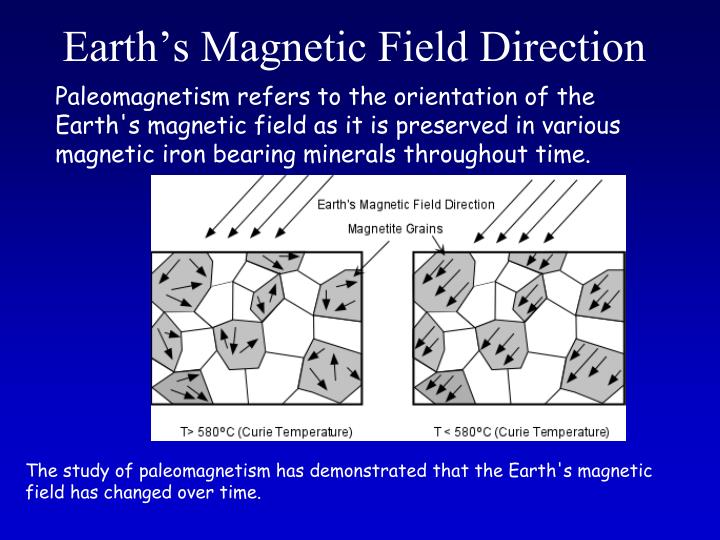 Earth's Magnetic Field Direction