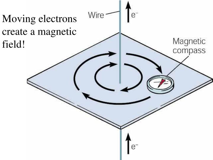 Moving electrons create a magnetic field!