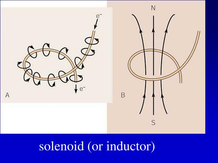 solenoid (or inductor)
