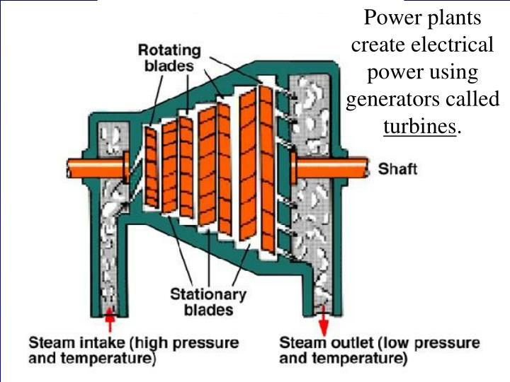 Power plants create electrical power using generators called