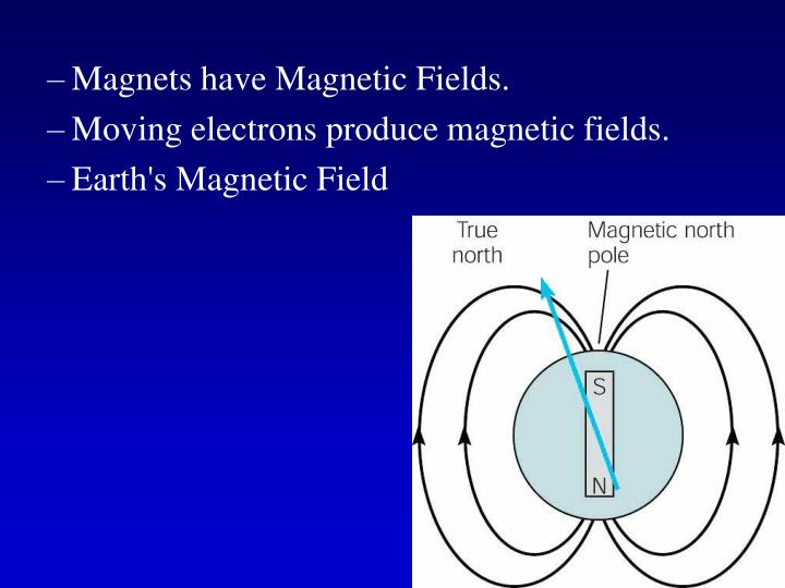 Magnets have Magnetic Fields.
