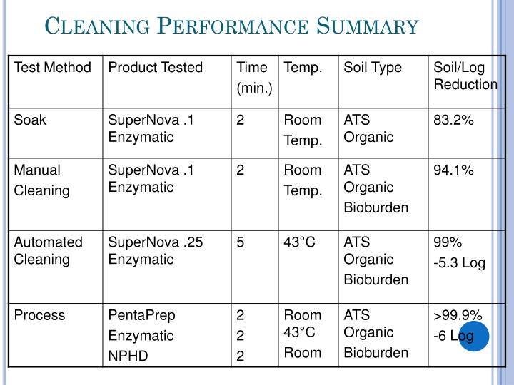 Cleaning Performance Summary