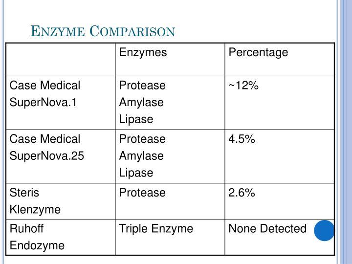 Enzyme Comparison