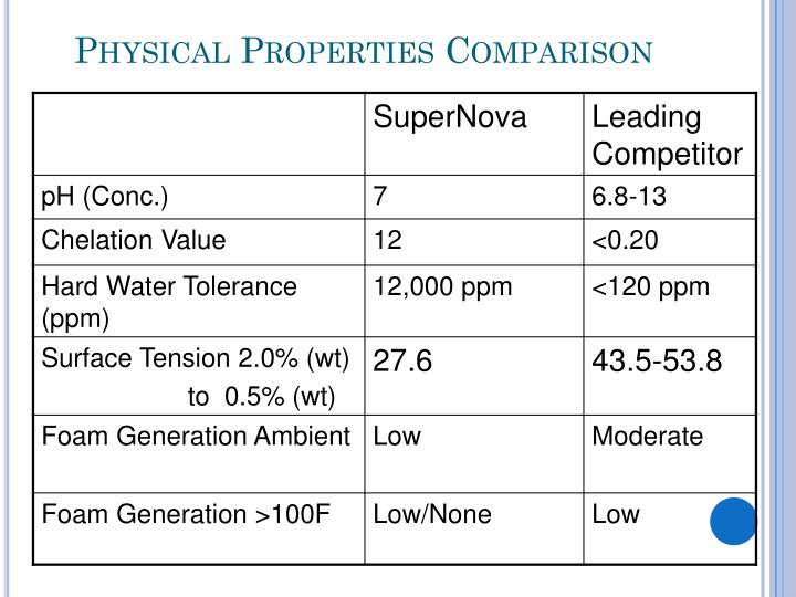 Physical Properties Comparison