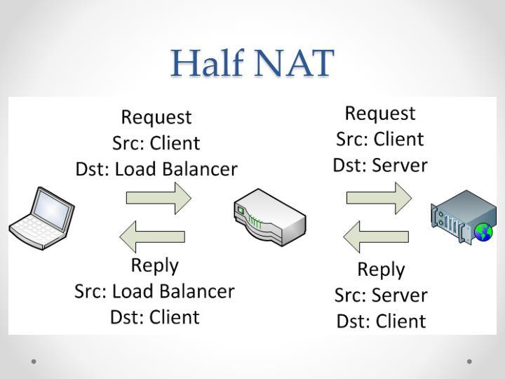 Half NAT