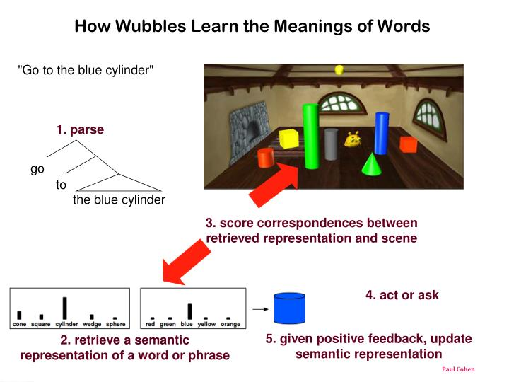 How Wubbles Learn the Meanings of Words