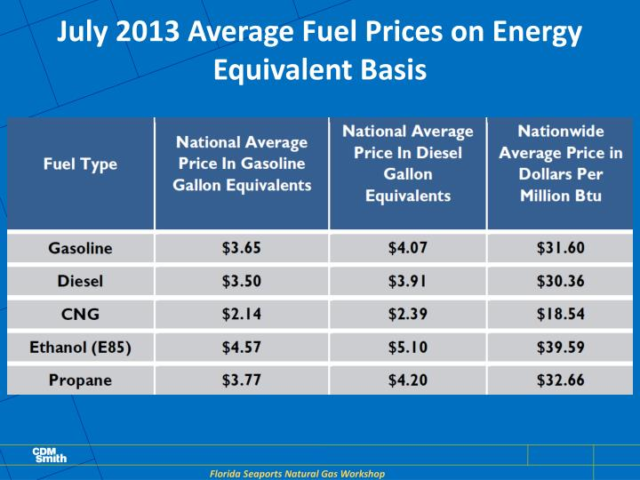 July 2013 Average Fuel Prices on Energy Equivalent Basis