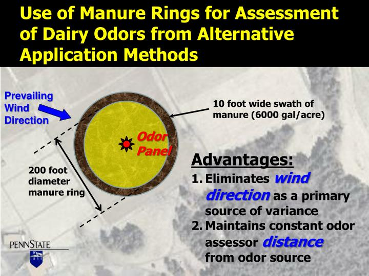Use of Manure Rings for Assessment
