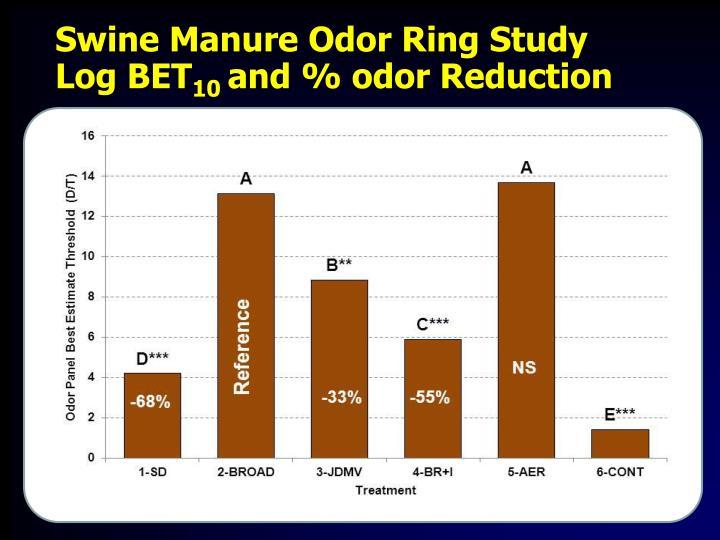 Swine Manure Odor Ring Study