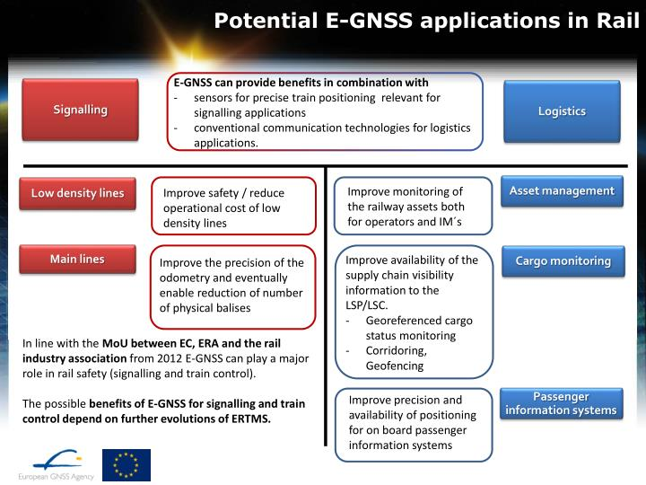 Potential e gnss applications in rail