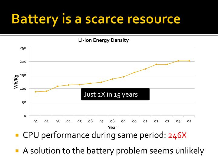 Battery is a scarce resource