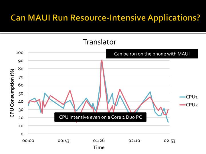Can MAUI Run Resource-Intensive Applications?