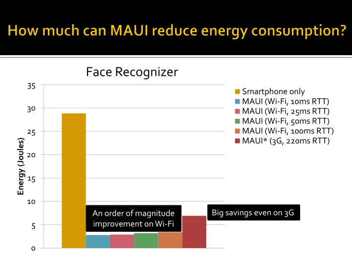 How much can MAUI reduce energy consumption?