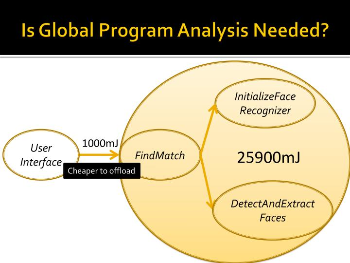 Is Global Program Analysis Needed?