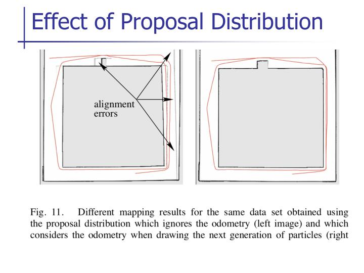 Effect of Proposal Distribution