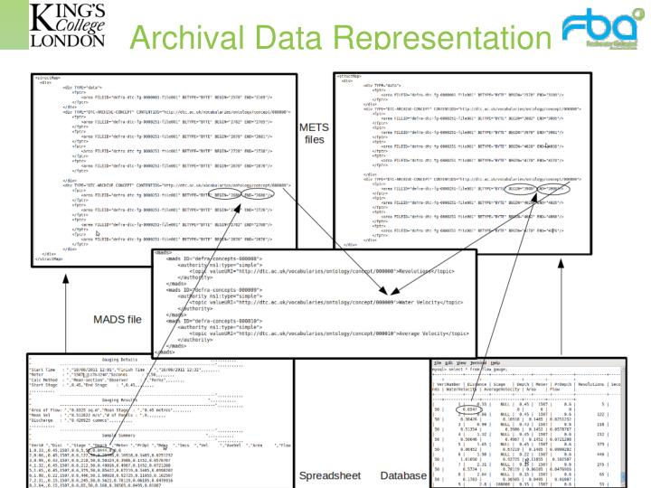 Archival Data Representation