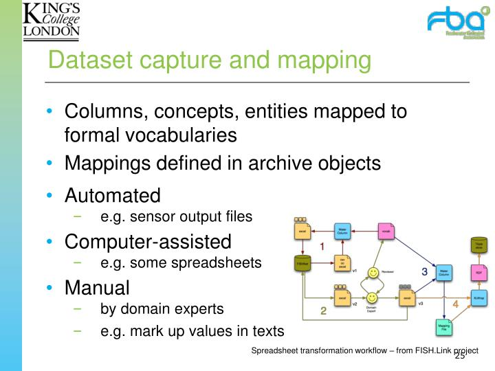 Dataset capture and mapping