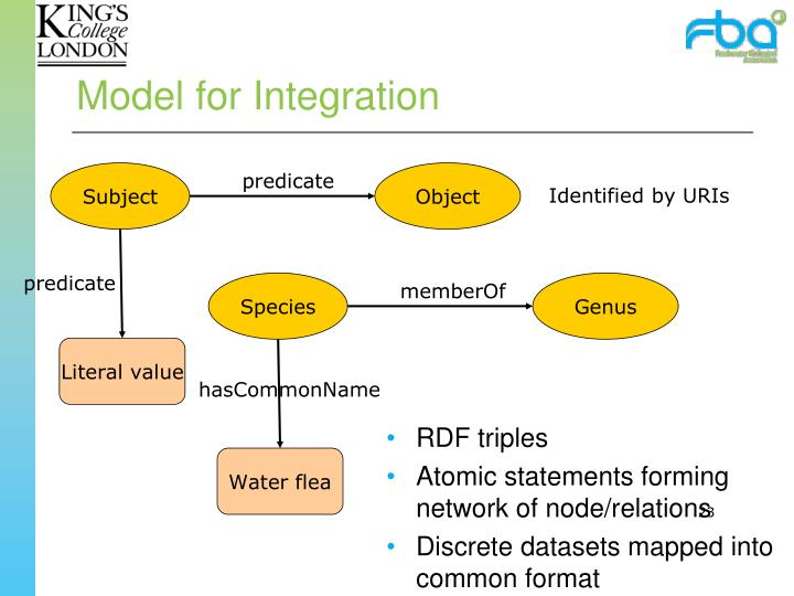 Model for Integration