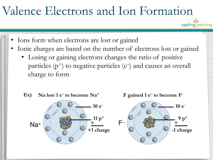 Ions form when electrons are lost or gained