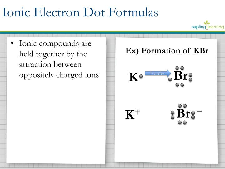 Ionic compounds are held together by the attraction between oppositely charged ions