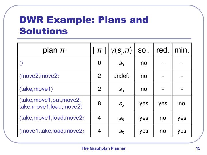 DWR Example: Plans and Solutions